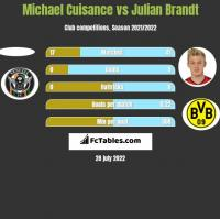 Michael Cuisance vs Julian Brandt h2h player stats