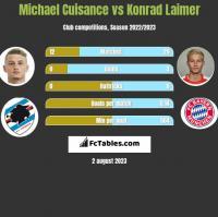Michael Cuisance vs Konrad Laimer h2h player stats