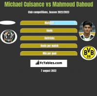 Michael Cuisance vs Mahmoud Dahoud h2h player stats
