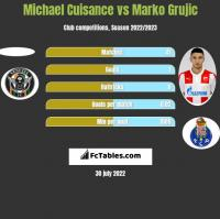 Michael Cuisance vs Marko Grujic h2h player stats
