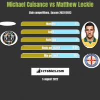Michael Cuisance vs Matthew Leckie h2h player stats
