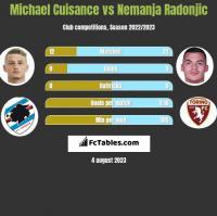 Michael Cuisance vs Nemanja Radonjic h2h player stats