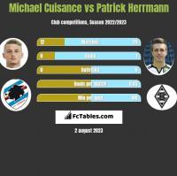 Michael Cuisance vs Patrick Herrmann h2h player stats