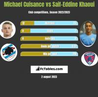 Michael Cuisance vs Saif-Eddine Khaoui h2h player stats