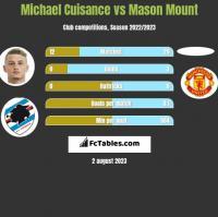 Michael Cuisance vs Mason Mount h2h player stats