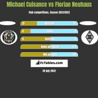 Michael Cuisance vs Florian Neuhaus h2h player stats