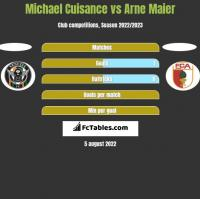 Michael Cuisance vs Arne Maier h2h player stats