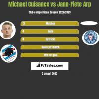 Michael Cuisance vs Jann-Fiete Arp h2h player stats