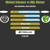 Michael Cuisance vs Billy Gilmour h2h player stats