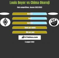 Louis Beyer vs Chima Okoroji h2h player stats