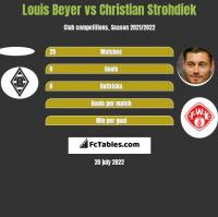 Louis Beyer vs Christian Strohdiek h2h player stats
