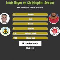 Louis Beyer vs Christopher Avevor h2h player stats