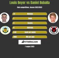 Louis Beyer vs Daniel Buballa h2h player stats