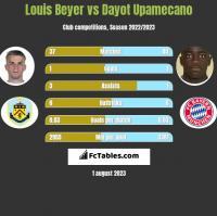 Louis Beyer vs Dayot Upamecano h2h player stats