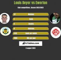 Louis Beyer vs Ewerton h2h player stats
