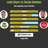 Louis Beyer vs Florian Huebner h2h player stats