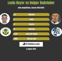Louis Beyer vs Holger Badstuber h2h player stats