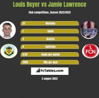 Louis Beyer vs Jamie Lawrence h2h player stats