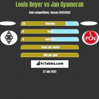 Louis Beyer vs Jan Gyamerah h2h player stats