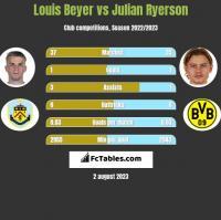 Louis Beyer vs Julian Ryerson h2h player stats