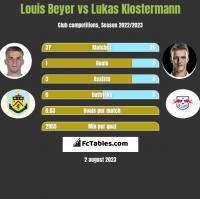 Louis Beyer vs Lukas Klostermann h2h player stats