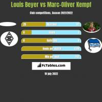Louis Beyer vs Marc-Oliver Kempf h2h player stats
