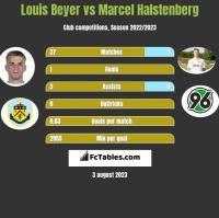 Louis Beyer vs Marcel Halstenberg h2h player stats