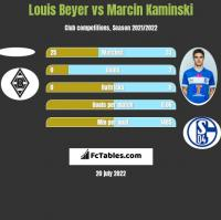 Louis Beyer vs Marcin Kamiński h2h player stats