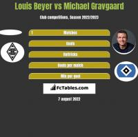 Louis Beyer vs Michael Gravgaard h2h player stats