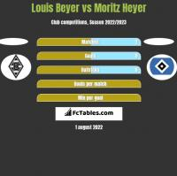 Louis Beyer vs Moritz Heyer h2h player stats