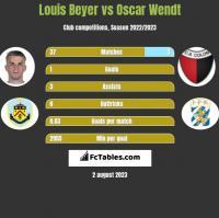 Louis Beyer vs Oscar Wendt h2h player stats
