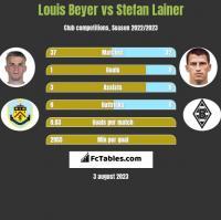 Louis Beyer vs Stefan Lainer h2h player stats