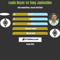 Louis Beyer vs Tony Jantschke h2h player stats