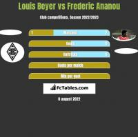 Louis Beyer vs Frederic Ananou h2h player stats