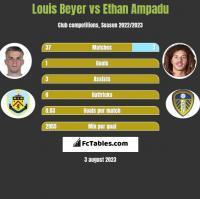 Louis Beyer vs Ethan Ampadu h2h player stats