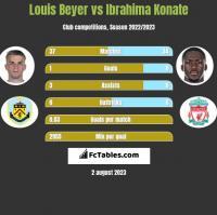 Louis Beyer vs Ibrahima Konate h2h player stats