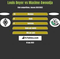 Louis Beyer vs Maxime Awoudja h2h player stats