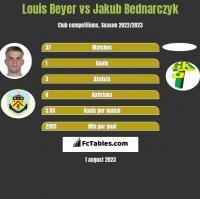 Louis Beyer vs Jakub Bednarczyk h2h player stats