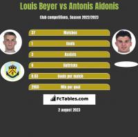 Louis Beyer vs Antonis Aidonis h2h player stats