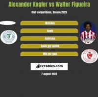 Alexander Kogler vs Walter Figueira h2h player stats