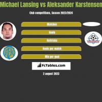 Michael Lansing vs Aleksander Karstensen h2h player stats