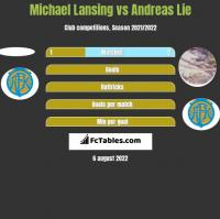 Michael Lansing vs Andreas Lie h2h player stats