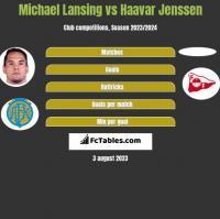 Michael Lansing vs Haavar Jenssen h2h player stats