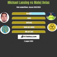 Michael Lansing vs Matej Delac h2h player stats