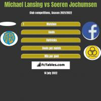 Michael Lansing vs Soeren Jochumsen h2h player stats