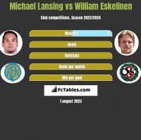 Michael Lansing vs William Eskelinen h2h player stats