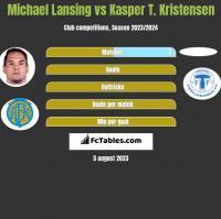 Michael Lansing vs Kasper T. Kristensen h2h player stats