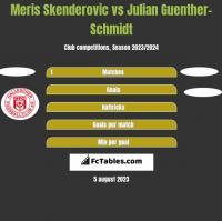 Meris Skenderovic vs Julian Guenther-Schmidt h2h player stats