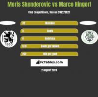 Meris Skenderovic vs Marco Hingerl h2h player stats