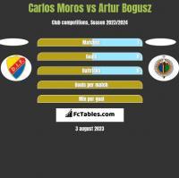 Carlos Moros vs Artur Bogusz h2h player stats